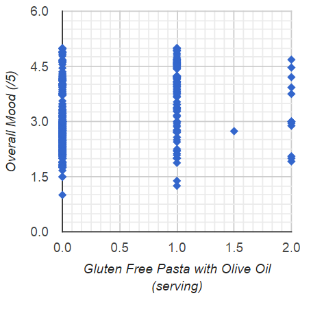 Gluten Free Pasta with Olive Oil vs overall mood scatterplot  final